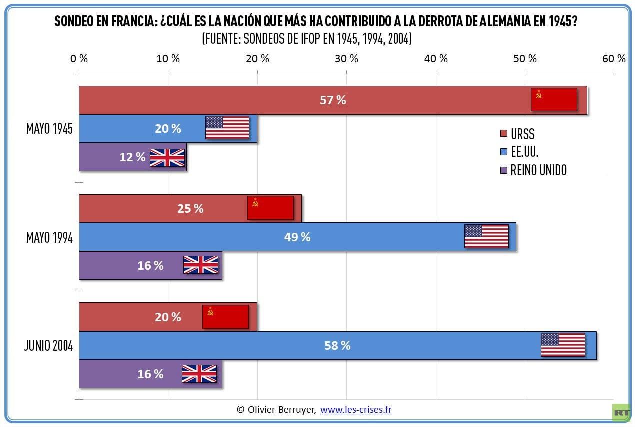 """Imagen que muestra cómo ha cambiado la percepción de la gente en referencia a """"quén"""" ganó la segunda guerra mundial. En mayo de 1945 el 57% de la población francesa creía que fue la URRS quien ganó la guerra. En 2004, el 58% de la población francesa cree que la ganó EE. UU."""
